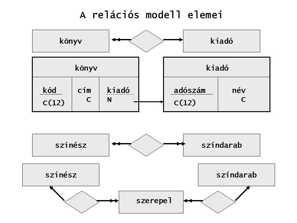 szinészszíndarab könyvkiadó könyv kód C(12) cím C kiadó N kiadó adószám C(12) név C A relációs modell elemei szinészszíndarab szerepel