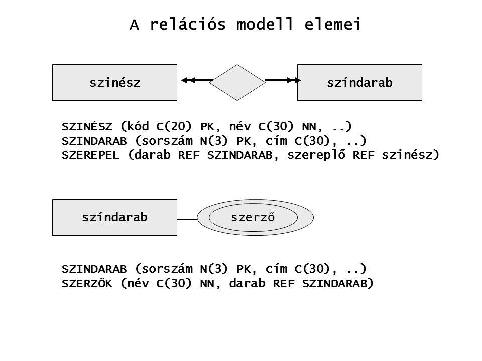 szinészszíndarab SZINÉSZ (kód C(20) PK, név C(30) NN,..) SZINDARAB (sorszám N(3) PK, cím C(30),..) SZEREPEL (darab REF SZINDARAB, szereplő REF szinész) A relációs modell elemei színdarab szerző SZINDARAB (sorszám N(3) PK, cím C(30),..) SZERZŐK (név C(30) NN, darab REF SZINDARAB)
