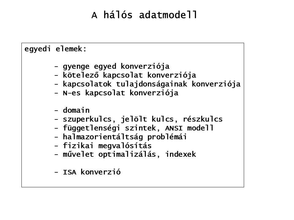 egyedi elemek: - gyenge egyed konverziója - kötelező kapcsolat konverziója - kapcsolatok tulajdonságainak konverziója - N-es kapcsolat konverziója - domain - szuperkulcs, jelölt kulcs, részkulcs - függetlenségi szintek, ANSI modell - halmazorientáltság problémái - fizikai megvalósítás - művelet optimalizálás, indexek - ISA konverzió A hálós adatmodell