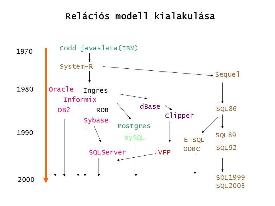 Az ER modell konverziója relációs modellre Elemi tulajdonság Mező Kulcs tulajdonság Kulcs mező Egyed Rekord Összetett tulajdonság több tagmező Többértékű tulajdonság reláció kapcsoló mezővel 1:1 kapcsolat kapcsoló mező 1:N kapcsolat kapcsoló mező N:M kapcsolat reláció kapcsoló mezőkkel A relációs modell elemei Az idegen kulcs csak arra az oldalra kerülhet, melyhez maximum egy előfordulás kapcsolódik a másik oldalon