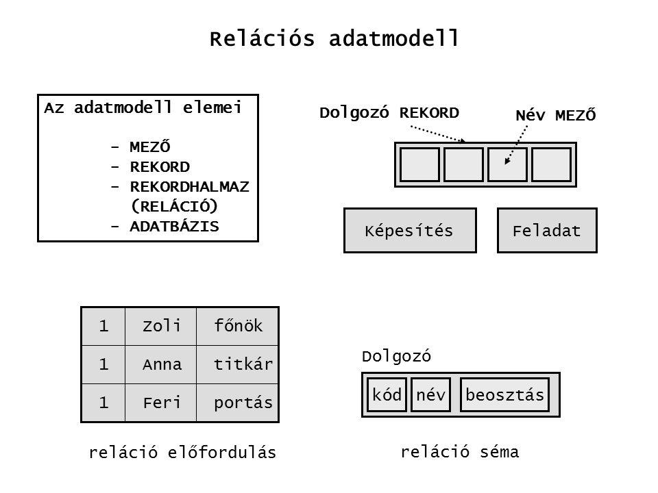 Az adatmodell elemei - MEZŐ - REKORD - REKORDHALMAZ (RELÁCIÓ) - ADATBÁZIS KépesítésFeladat Név MEZŐ Dolgozó REKORD Relációs adatmodell reláció séma reláció előfordulás kódnévbeosztás Dolgozó 1 1 1 Zoli Anna Feri főnök titkár portás