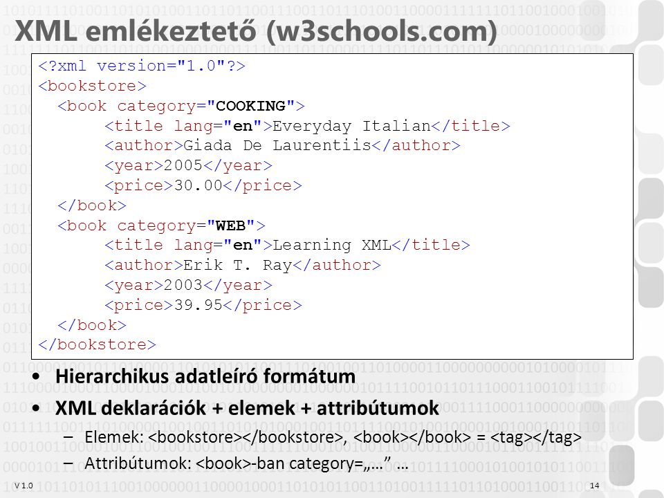 "V 1.0 XML emlékeztető (w3schools.com) Hierarchikus adatleíró formátum XML deklarációk + elemek + attribútumok –Elemek:, = –Attribútumok: -ban category=""… … 14 Everyday Italian Giada De Laurentiis 2005 30.00 Learning XML Erik T."