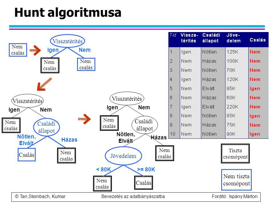 © Tan,Steinbach, Kumar Bevezetés az adatbányászatba Fordító: Ispány Márton Hunt algoritmusa Nem csalás Visszatérítés Nem csalás Nem csalás IgenNem Vis