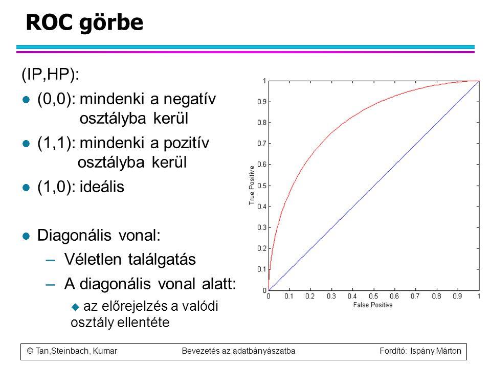 © Tan,Steinbach, Kumar Bevezetés az adatbányászatba Fordító: Ispány Márton ROC görbe (IP,HP): l (0,0): mindenki a negatív osztályba kerül l (1,1): min