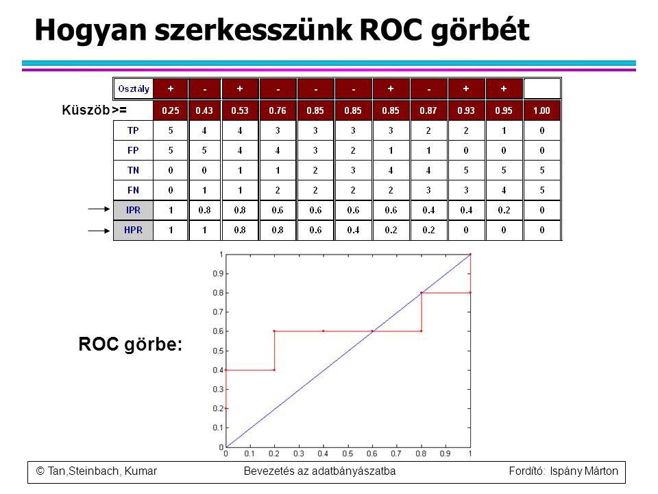 © Tan,Steinbach, Kumar Bevezetés az adatbányászatba Fordító: Ispány Márton Hogyan szerkesszünk ROC görbét Küszöb >= ROC görbe: