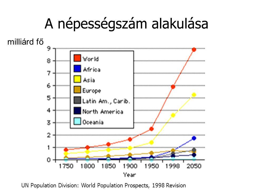 A népességszám alakulása UN Population Division: World Population Prospects, 1998 Revision milliárd fő