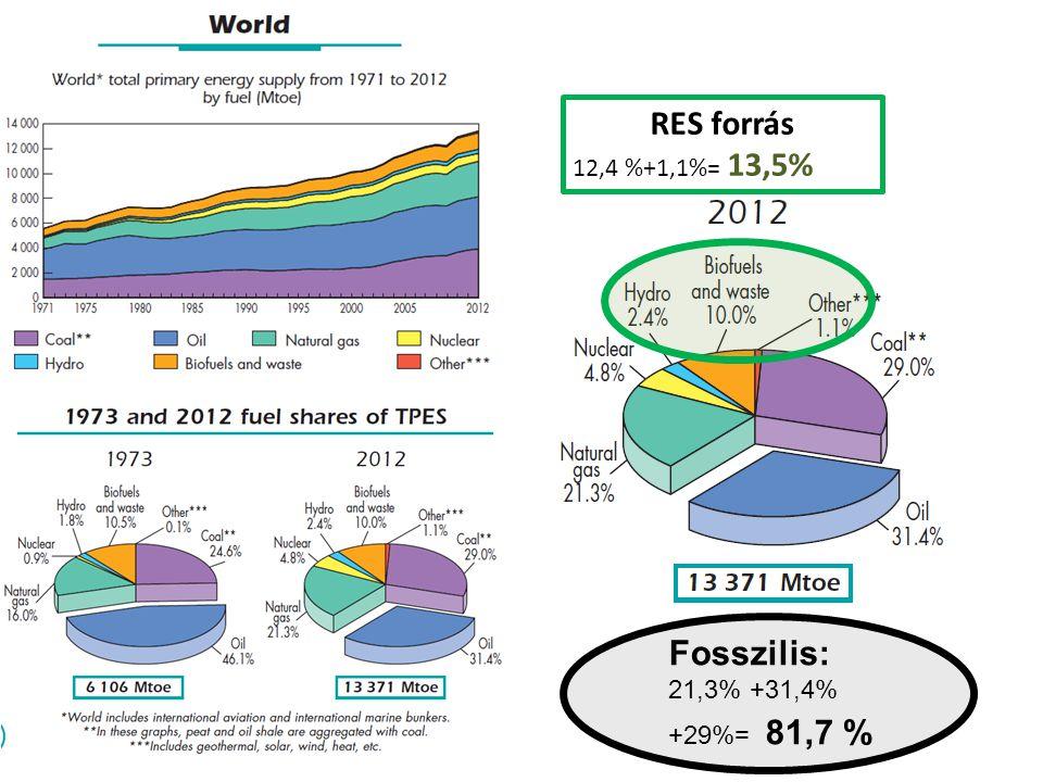 RES forrás 12,4 %+1,1%= 13,5% Fosszilis: 21,3% +31,4% +29%= 81,7 %