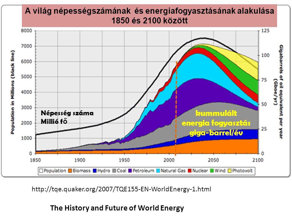 The History and Future of World Energy http://tqe.quaker.org/2007/TQE155-EN-WorldEnergy-1.html A világ népességszámának és energiafogyasztásának alaku