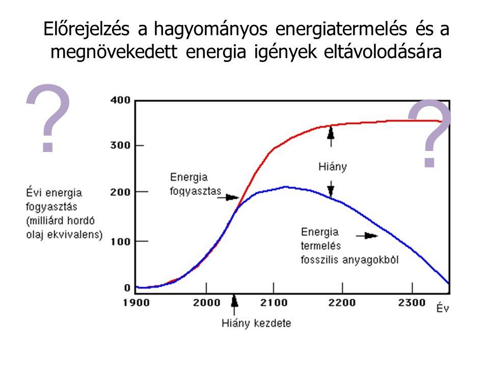 Előrejelzés a hagyományos energiatermelés és a megnövekedett energia igények eltávolodására ? ?