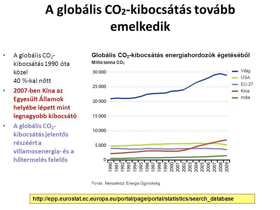 A globális CO 2 -kibocsátás tovább emelkedik A globális CO 2 - kibocsátás 1990 óta közel 40 %-kal nőtt 2007-ben Kína az Egyesült Államok helyébe lépet