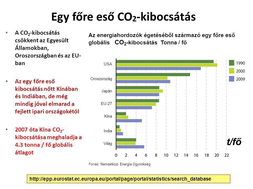 Egy főre eső CO 2 -kibocsátás A CO 2 -kibocsátás csökkent az Egyesült Államokban, Oroszországban és az EU- ban Az egy főre eső kibocsátás nőtt Kínában