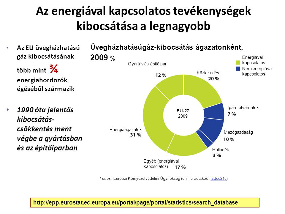 Az energiával kapcsolatos tevékenységek kibocsátása a legnagyobb Az EU üvegházhatású gáz kibocsátásának több mint ¾ energiahordozók égéséből származik