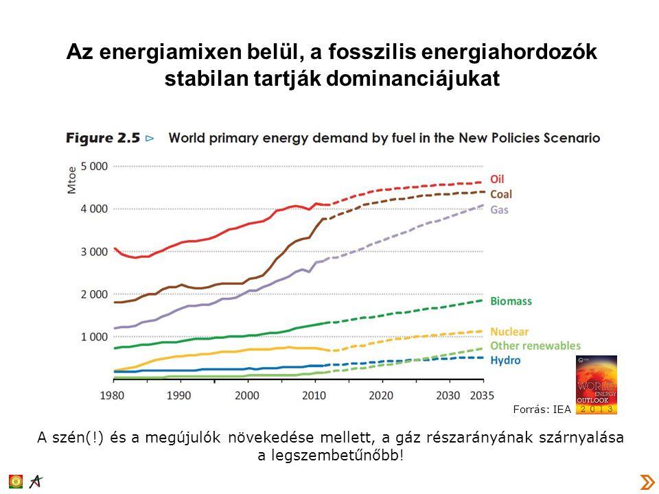 Az energiamixen belül, a fosszilis energiahordozók stabilan tartják dominanciájukat A szén(!) és a megújulók növekedése mellett, a gáz részarányának s