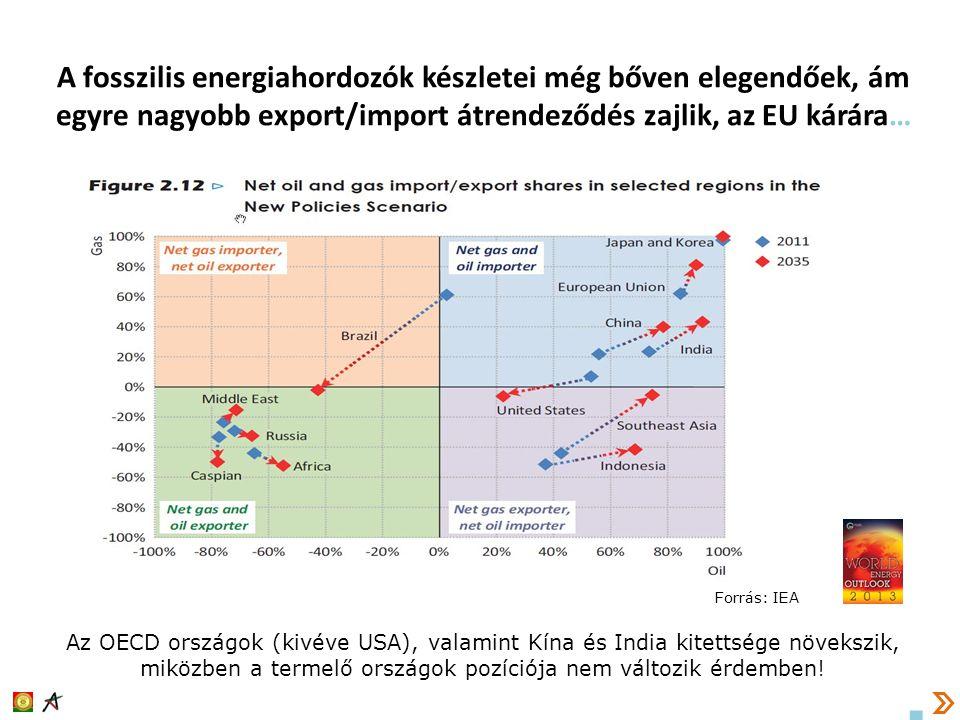 A fosszilis energiahordozók készletei még bőven elegendőek, ám egyre nagyobb export/import átrendeződés zajlik, az EU kárára… Az OECD országok (kivéve