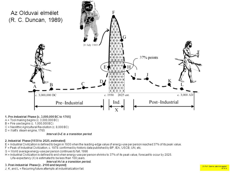Az Olduvai elmélet (R. C. Duncan, 1989) 1. Pre-Industrial Phase [c. 3,000,000 BC to 1765] A = Tool making begins (c. 3,000,000 BC) B = Fire use begins