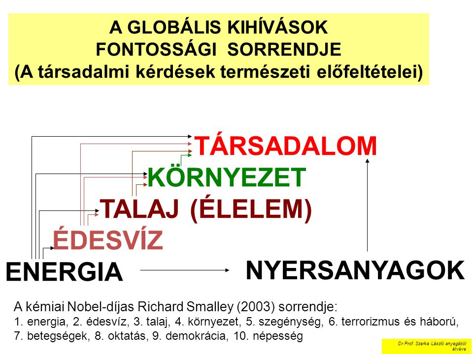 TÁRSADALOM KÖRNYEZET TALAJ (ÉLELEM) ÉDESVÍZ ENERGIA A GLOBÁLIS KIHÍVÁSOK FONTOSSÁGI SORRENDJE (A társadalmi kérdések természeti előfeltételei) NYERSAN