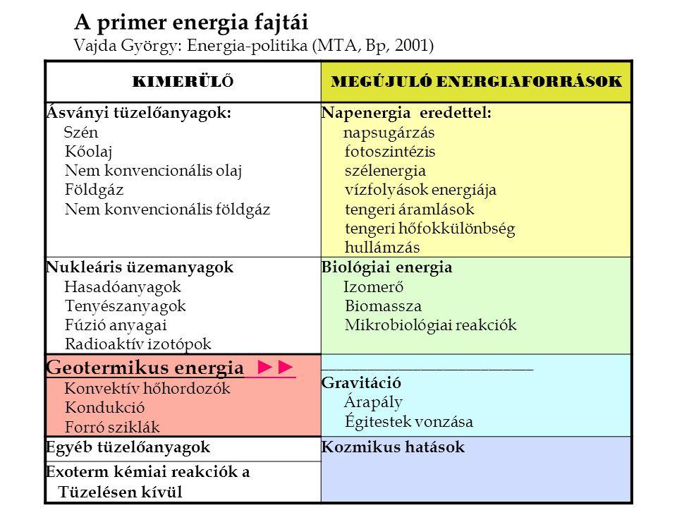 szén, lignit kőolaj olajpala, olajhomok földgáz metánhidrátok urán, tórium, deutérium trícium (lítium) nap szél víz, árapály hullám földhő biomassza villamos energia távhő üzemanyagok földgáz kőolaj-finomítási termékek szénnemesítési termékek hidrogén mechanikai energia fűtési hő ipari hő meleg víz fény informatika és kommunikáció t e r m e l ő i á t a l a k í t á s o k alapenergia f o g y a s z t ó i á t a l a k í t á s o k végső energia hasznos energia Energiaellátás = az energiaforrások átalakítása,eljuttatása   70%   50% Hatásfok megújuló atom fosszilis karbonmentes CO 2 -kibocsátás Forrás: www.bmwa.de