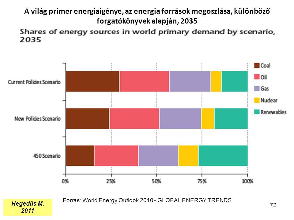 A világ primer energiaigénye, az energia források megoszlása, különböző forgatókönyvek alapján, 2035 72 Forrás: World Energy Outlook 2010 - GLOBAL ENE