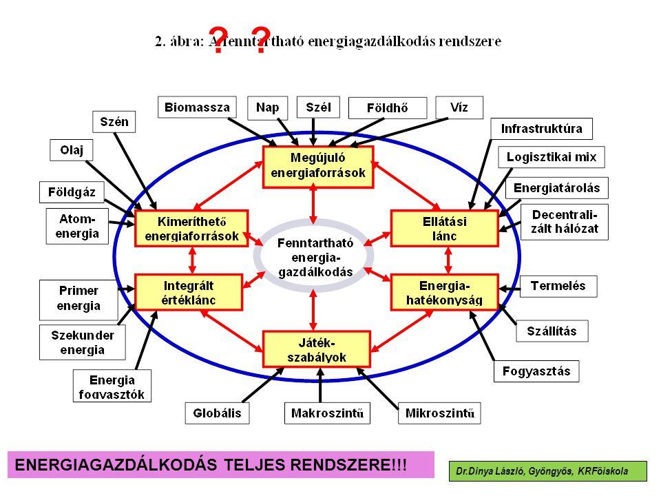 Dr.Dinya László, Gyöngyös, KRFőiskola ENERGIAGAZDÁLKODÁS TELJES RENDSZERE!!! ?