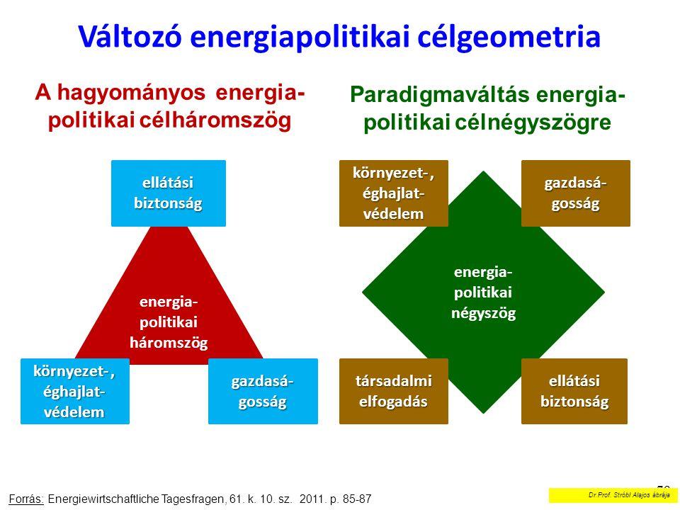 Változó energiapolitikai célgeometria 78 Forrás: Energiewirtschaftliche Tagesfragen, 61. k. 10. sz. 2011. p. 85-87 A hagyományos energia- politikai cé