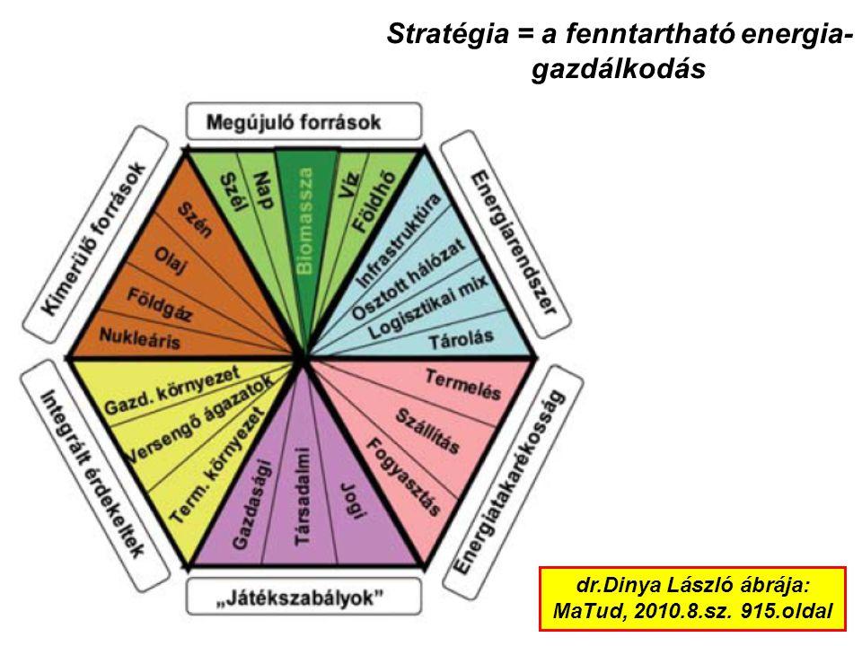 Stratégia = a fenntartható energia- gazdálkodás dr.Dinya László ábrája: MaTud, 2010.8.sz. 915.oldal