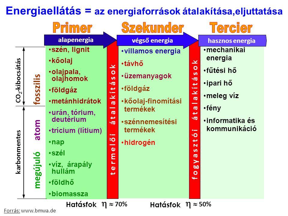 szén, lignit kőolaj olajpala, olajhomok földgáz metánhidrátok urán, tórium, deutérium trícium (lítium) nap szél víz, árapály hullám földhő biomassza v