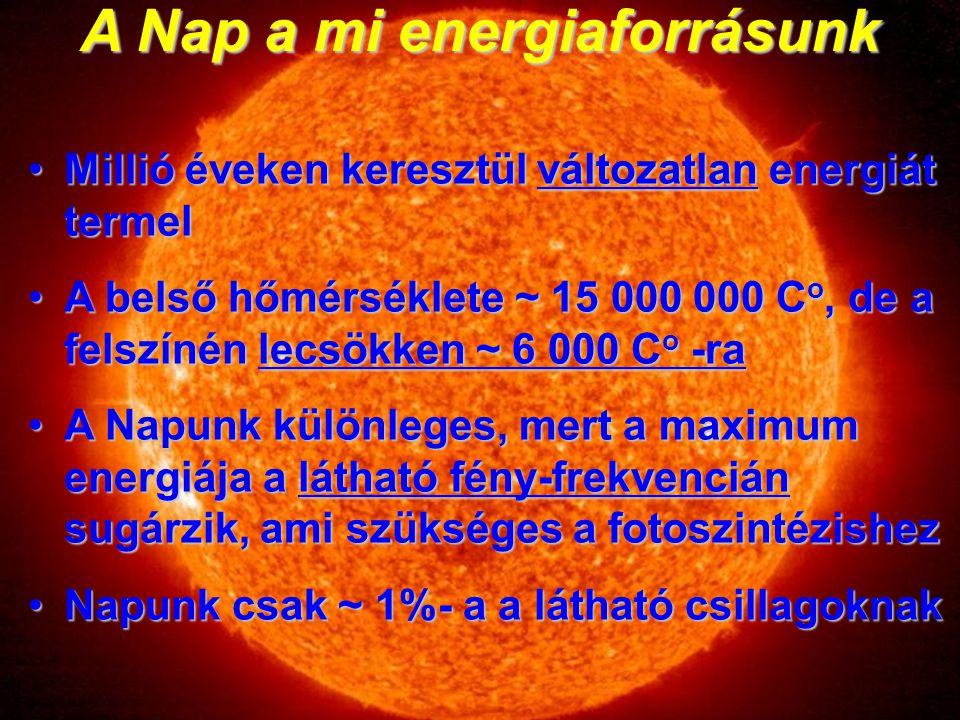 A Nap a mi energiaforrásunk Millió éveken keresztül változatlan energiát termelMillió éveken keresztül változatlan energiát termel A belső hőmérséklete ~ 15 000 000 C o, de a felszínén lecsökken ~ 6 000 C o -raA belső hőmérséklete ~ 15 000 000 C o, de a felszínén lecsökken ~ 6 000 C o -ra A Napunk különleges, mert a maximum energiája a látható fény-frekvencián sugárzik, ami szükséges a fotoszintézishezA Napunk különleges, mert a maximum energiája a látható fény-frekvencián sugárzik, ami szükséges a fotoszintézishez Napunk csak ~ 1%- a a látható csillagoknakNapunk csak ~ 1%- a a látható csillagoknak