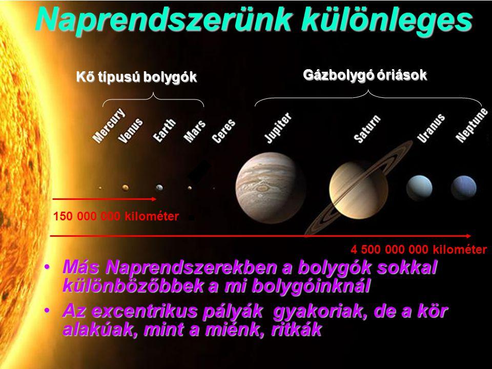 Gázbolygó óriások Kő típusú bolygók 150 000 000 kilométer Naprendszerünk különleges Más Naprendszerekben a bolygók sokkal különbözőbbek a mi bolygóinknálMás Naprendszerekben a bolygók sokkal különbözőbbek a mi bolygóinknál Az excentrikus pályák gyakoriak, de a kör alakúak, mint a miénk, ritkákAz excentrikus pályák gyakoriak, de a kör alakúak, mint a miénk, ritkák 4 500 000 000 kilométer