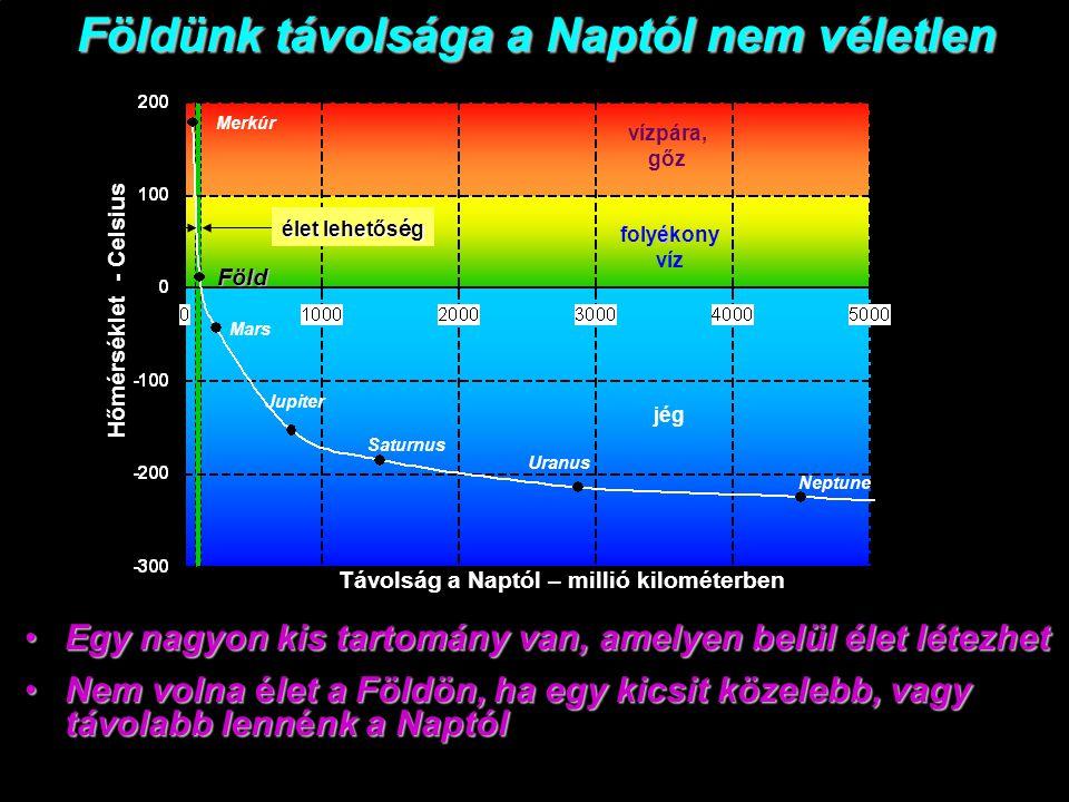 Az űrben a hőmérséklet 120 C o (napon), és -160 C o (árnyékban) között van.Az űrben a hőmérséklet 120 C o (napon), és -160 C o (árnyékban) között van.