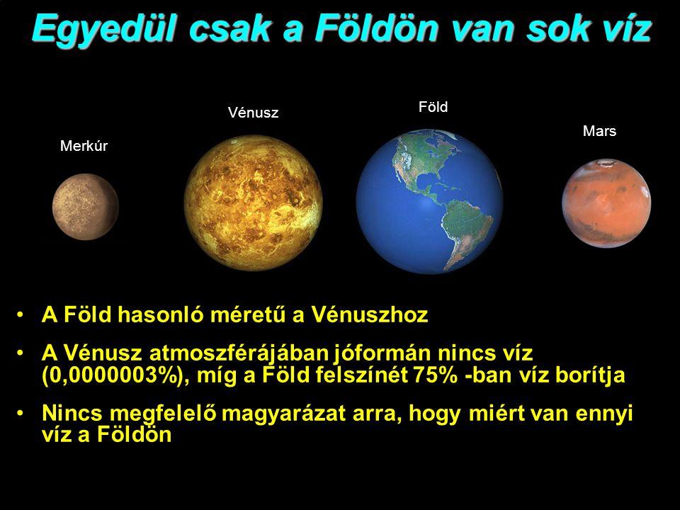 Egyedül csak a Földön van sok víz Merkúr Vénusz Föld Mars A Föld hasonló méretű a Vénuszhoz A Vénusz atmoszférájában jóformán nincs víz (0,0000003%), míg a Föld felszínét 75% -ban víz borítja Nincs megfelelő magyarázat arra, hogy miért van ennyi víz a Földön