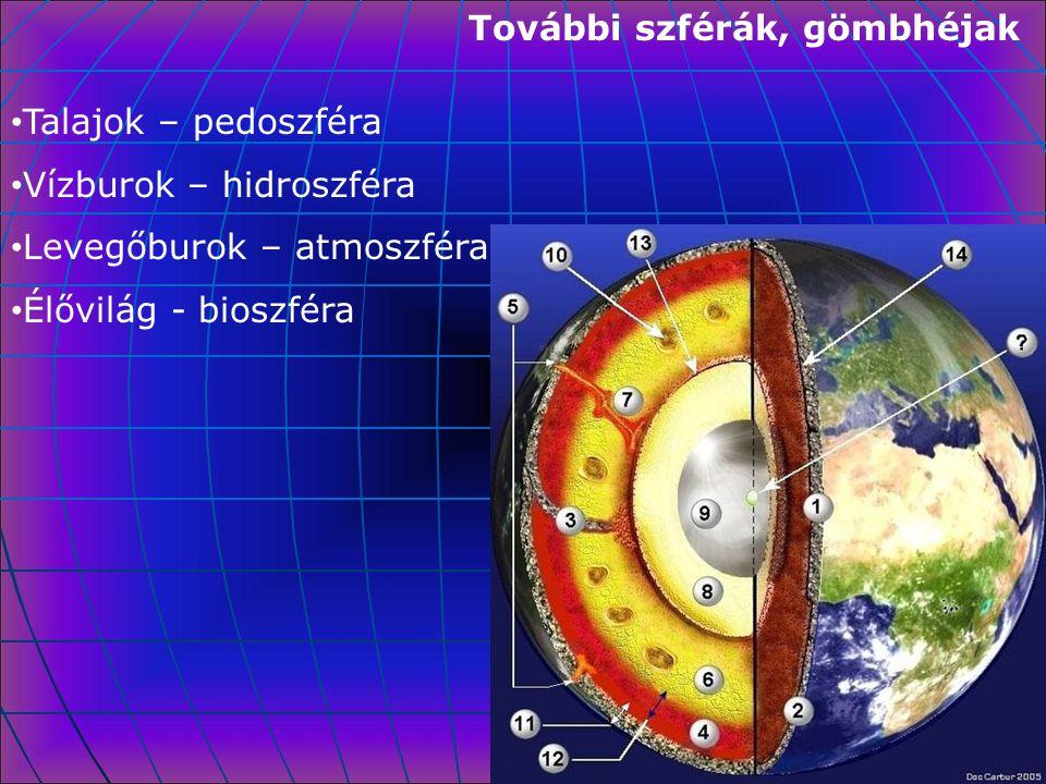 További szférák, gömbhéjak Talajok – pedoszféra Vízburok – hidroszféra Levegőburok – atmoszféra Élővilág - bioszféra