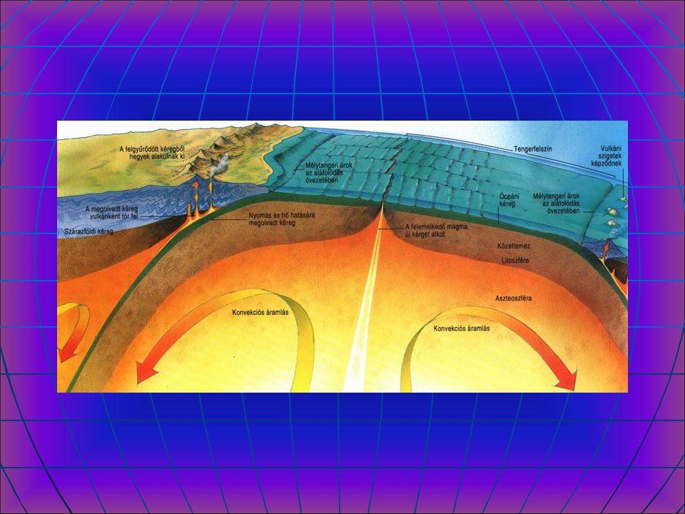 FÖLDKÖPENY Felső vékony része szilárd Alatta, magas hőmérsékletű, képlékeny állapotú – Asztenoszféra Alsó köpeny szilárd FÖLDMAG Külső képlékeny Belső szilárd Kőzetburok – litoszféra A kéreg és a köpeny felső szilárd része