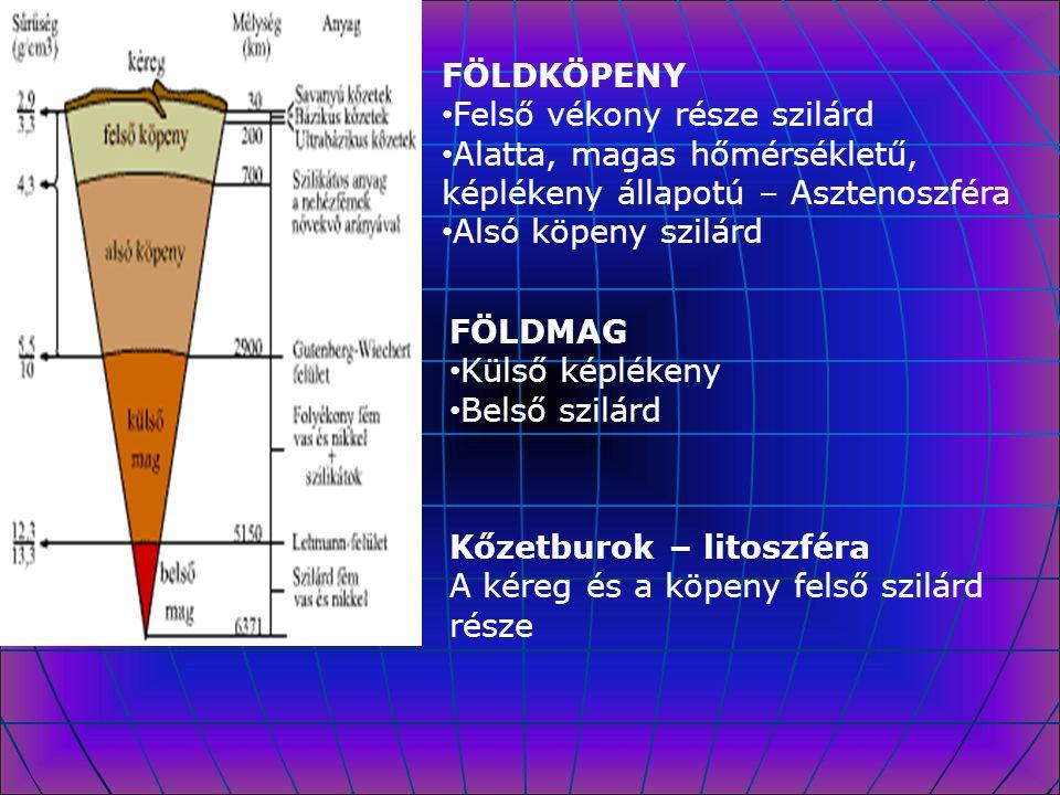 FÖLDKÖPENY Felső vékony része szilárd Alatta, magas hőmérsékletű, képlékeny állapotú – Asztenoszféra Alsó köpeny szilárd FÖLDMAG Külső képlékeny Belső
