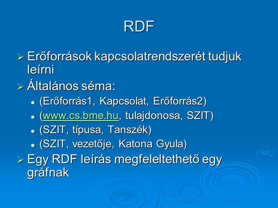 RDF  Erőforrások kapcsolatrendszerét tudjuk leírni  Általános séma: (Erőforrás1, Kapcsolat, Erőforrás2) (Erőforrás1, Kapcsolat, Erőforrás2) (www.cs.bme.hu, tulajdonosa, SZIT) (www.cs.bme.hu, tulajdonosa, SZIT)www.cs.bme.hu (SZIT, típusa, Tanszék) (SZIT, típusa, Tanszék) (SZIT, vezetője, Katona Gyula) (SZIT, vezetője, Katona Gyula)  Egy RDF leírás megfeleltethető egy gráfnak