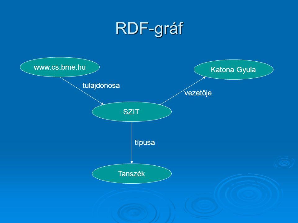 RDF-gráf típusa tulajdonosa Tanszék SZIT www.cs.bme.hu Katona Gyula vezetője