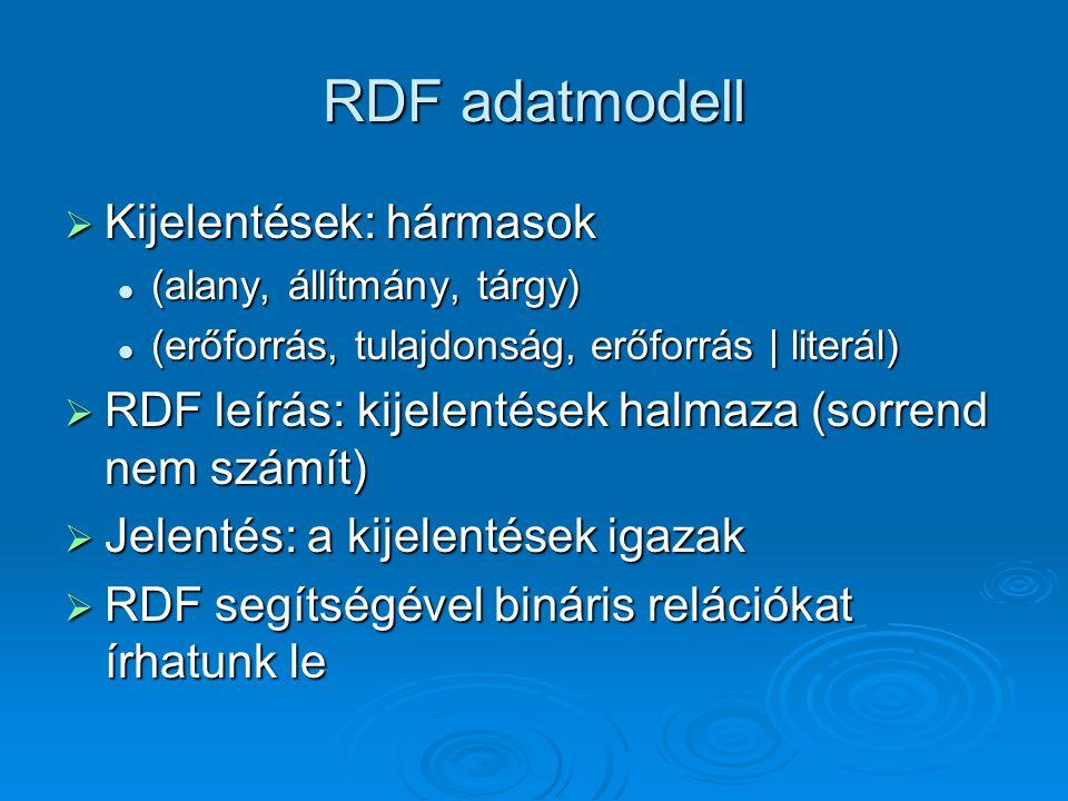 RDF adatmodell  Kijelentések: hármasok (alany, állítmány, tárgy) (alany, állítmány, tárgy) (erőforrás, tulajdonság, erőforrás | literál) (erőforrás, tulajdonság, erőforrás | literál)  RDF leírás: kijelentések halmaza (sorrend nem számít)  Jelentés: a kijelentések igazak  RDF segítségével bináris relációkat írhatunk le