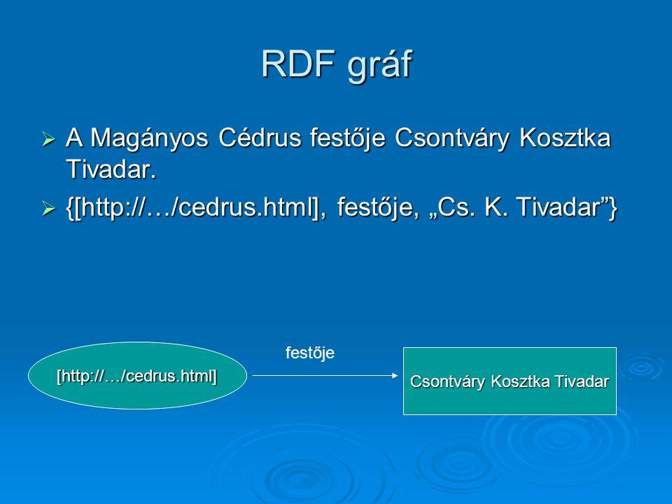 RDF gráf  A Magányos Cédrus festője Csontváry Kosztka Tivadar.