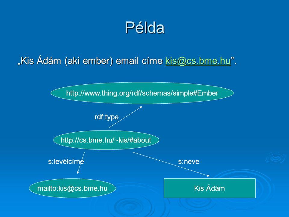 "Példa http://www.thing.org/rdf/schemas/simple#Ember http://cs.bme.hu/~kis/#about mailto:kis@cs.bme.huKis Ádám rdf:type s:levélcímes:neve ""Kis Ádám (aki ember) email címe kis@cs.bme.hu ."