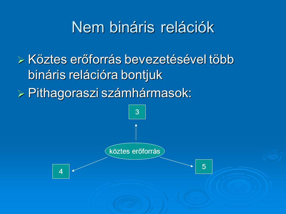 Nem bináris relációk  Köztes erőforrás bevezetésével több bináris relációra bontjuk  Pithagoraszi számhármasok: köztes erőforrás 4 3 5