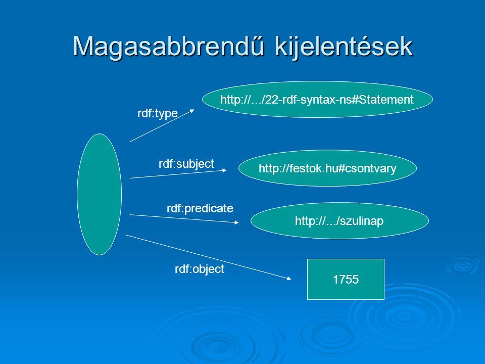 Magasabbrendű kijelentések http://.../22-rdf-syntax-ns#Statement http://festok.hu#csontvary http://.../szulinap 1755 rdf:type rdf:subject rdf:predicate rdf:object