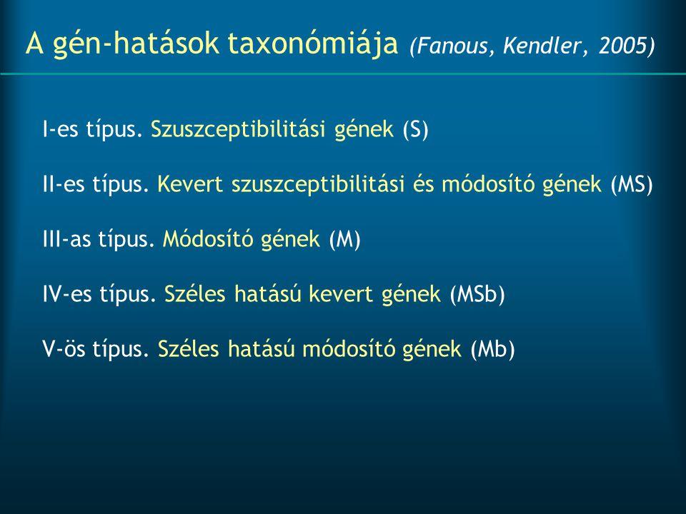 A gén-hatások taxonómiája (Fanous, Kendler, 2005) I-es típus. Szuszceptibilitási gének (S) II-es típus. Kevert szuszceptibilitási és módosító gének (M