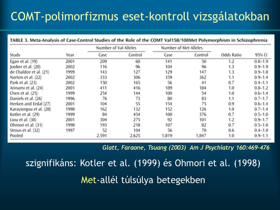 COMT-polimorfizmus eset-kontroll vizsgálatokban szignifikáns: Kotler et al. (1999) és Ohmori et al. (1998) Met-allél túlsúlya betegekben Glatt, Faraon