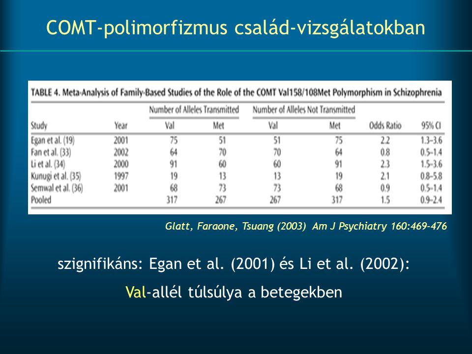 szignifikáns: Egan et al. (2001) és Li et al. (2002): Val-allél túlsúlya a betegekben Glatt, Faraone, Tsuang (2003) Am J Psychiatry 160:469-476 COMT-p