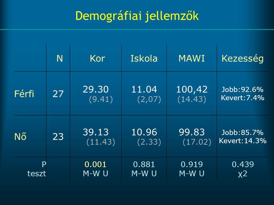 Demográfiai jellemzők N KorIskolaMAWIKezesség Férfi27 29.30 (9.41) 11.04 (2,07) 100,42 (14.43) Jobb:92.6% Kevert:7.4% Nő23 39.13 (11.43) 10.96 (2.33)