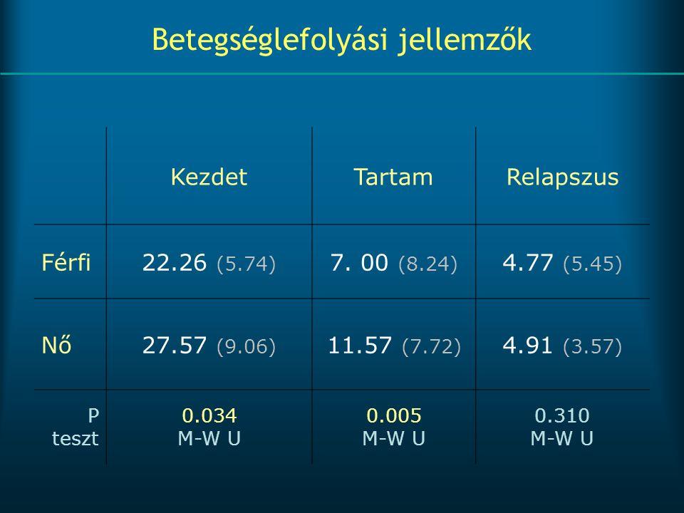 Betegséglefolyási jellemzők KezdetTartamRelapszus Férfi22.26 (5.74) 7. 00 (8.24) 4.77 (5.45) Nő27.57 (9.06) 11.57 (7.72) 4.91 (3.57) P teszt 0.034 M-W