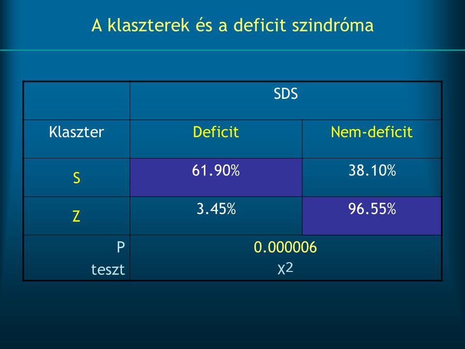 A klaszterek és a deficit szindróma SDS KlaszterDeficitNem-deficit S 61.90%38.10% Z 3.45%96.55% P teszt 0.000006 χ2