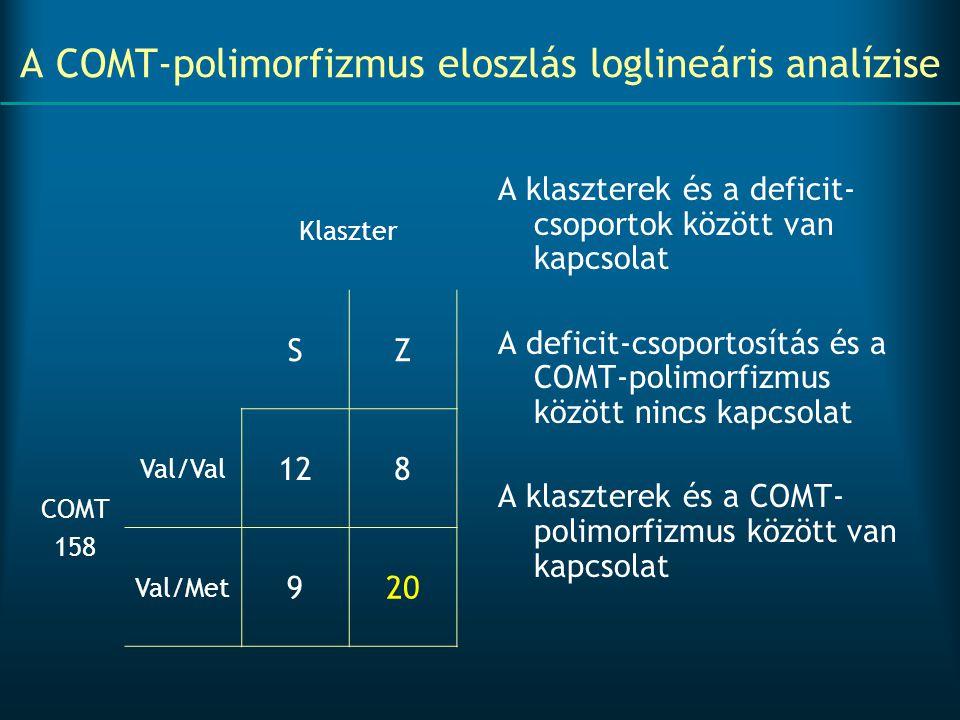 A COMT-polimorfizmus eloszlás loglineáris analízise A klaszterek és a deficit- csoportok között van kapcsolat A deficit-csoportosítás és a COMT-polimo
