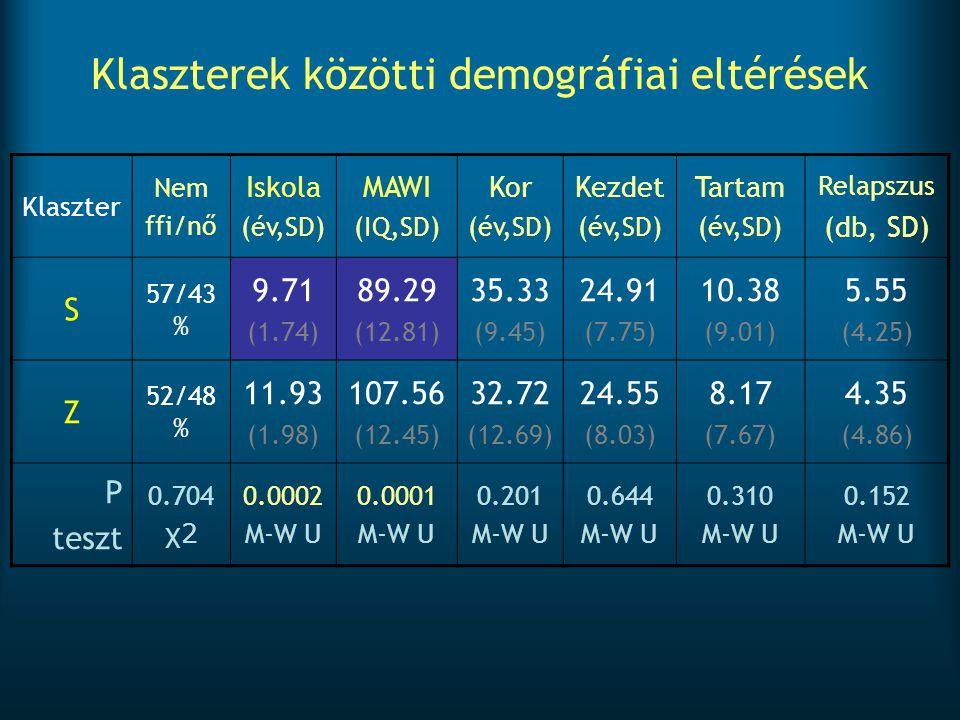 Klaszterek közötti demográfiai eltérések Klaszter Nem ffi/nő Iskola (év,SD) MAWI (IQ,SD) Kor (év,SD) Kezdet (év,SD) Tartam (év,SD) Relapszus (db, SD)