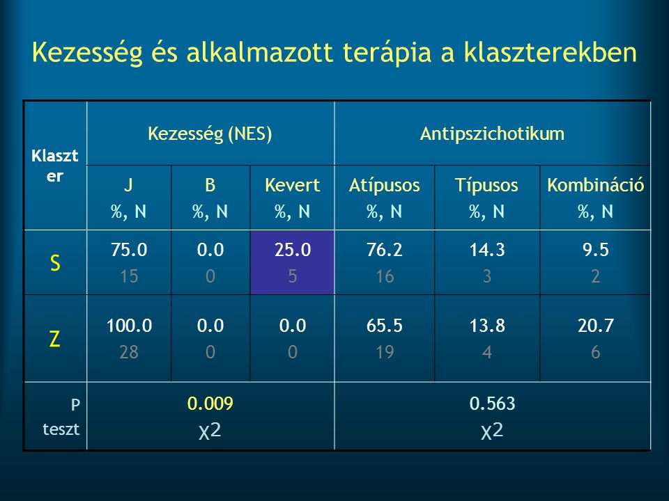 Kezesség és alkalmazott terápia a klaszterekben Klaszt er Kezesség (NES)Antipszichotikum J %, N B %, N Kevert %, N Atípusos %, N Típusos %, N Kombinác