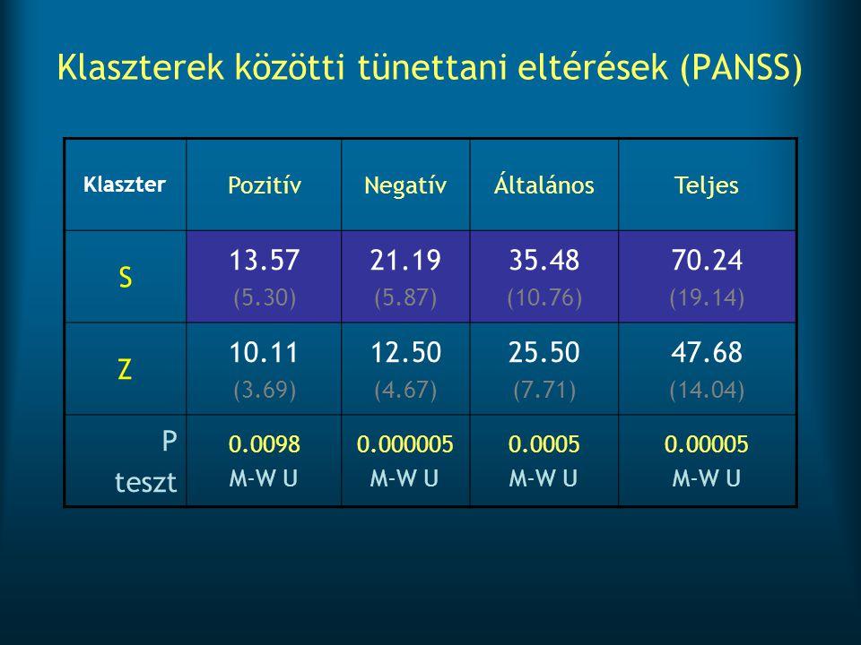 Klaszterek közötti tünettani eltérések (PANSS) Klaszter PozitívNegatívÁltalánosTeljes S 13.57 (5.30) 21.19 (5.87) 35.48 (10.76) 70.24 (19.14) Z 10.11